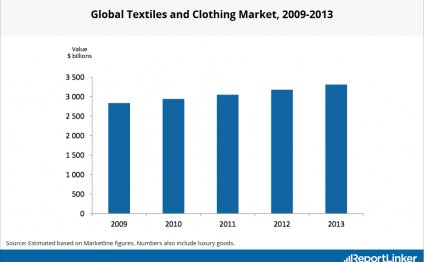 Global Textiles and Clothing
