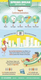 Spring_Break_Infographic_2014_Sojern_052014